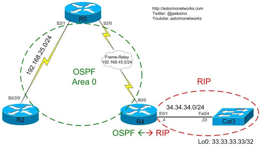 understanding ospf type  lsas   astorino networksunderstanding ospf type  lsas