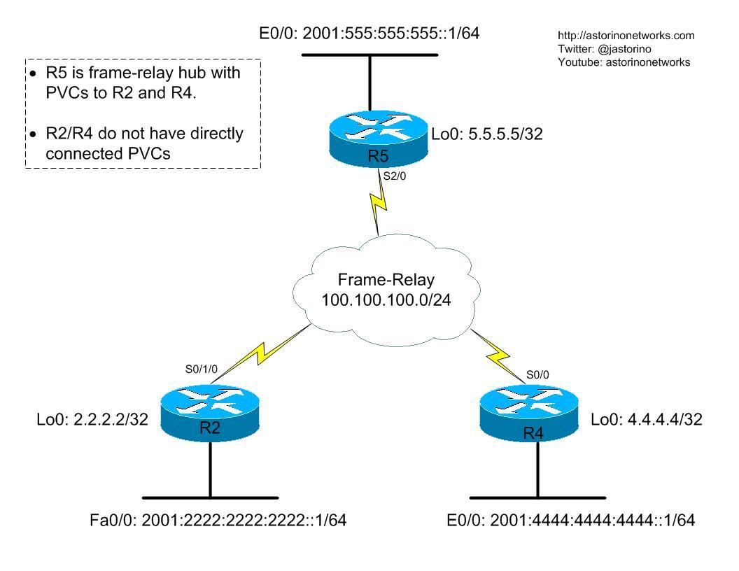 IPv6 6to4 Tunnels – Astorino Networks