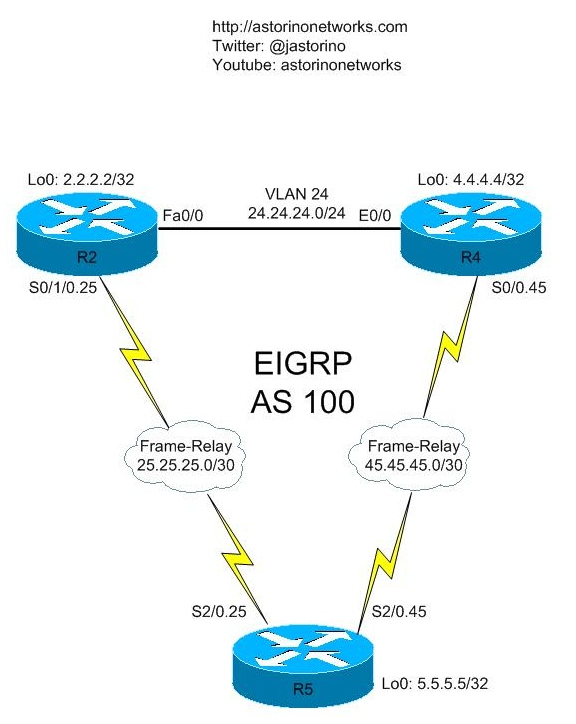 eigrp stub routing \u2013 astorino networks